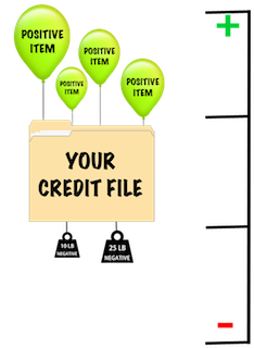 improve credit by adding positive items